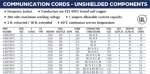 Communication Cords - Unshielded Chart