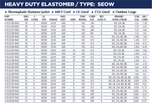 Heavy Duty Elastomer Chart