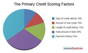 credit-scoring-factors