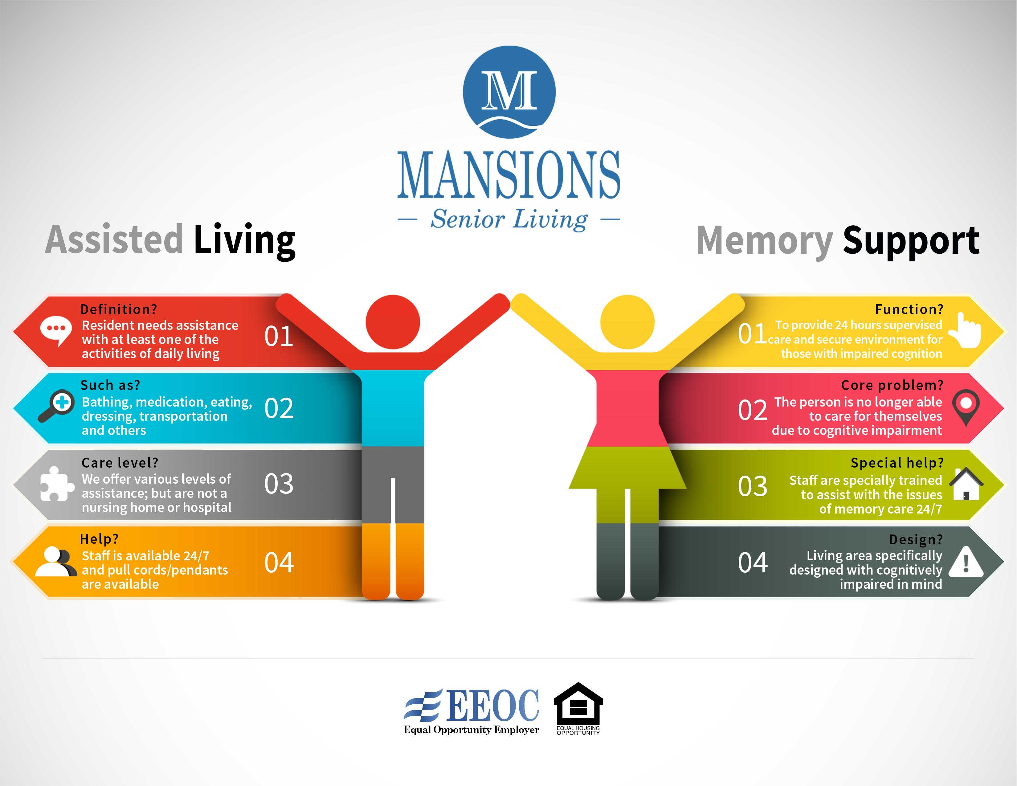 Levels of Care Mansions Senior Living 2of2