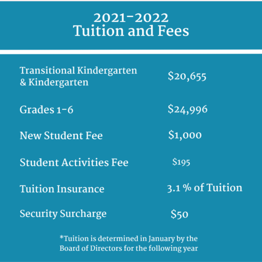 Tuition and Fees (1)