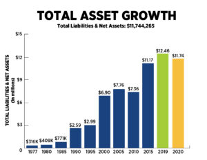 Total Asset Growth FY19-20