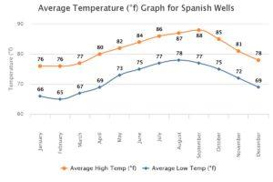Average Weather F
