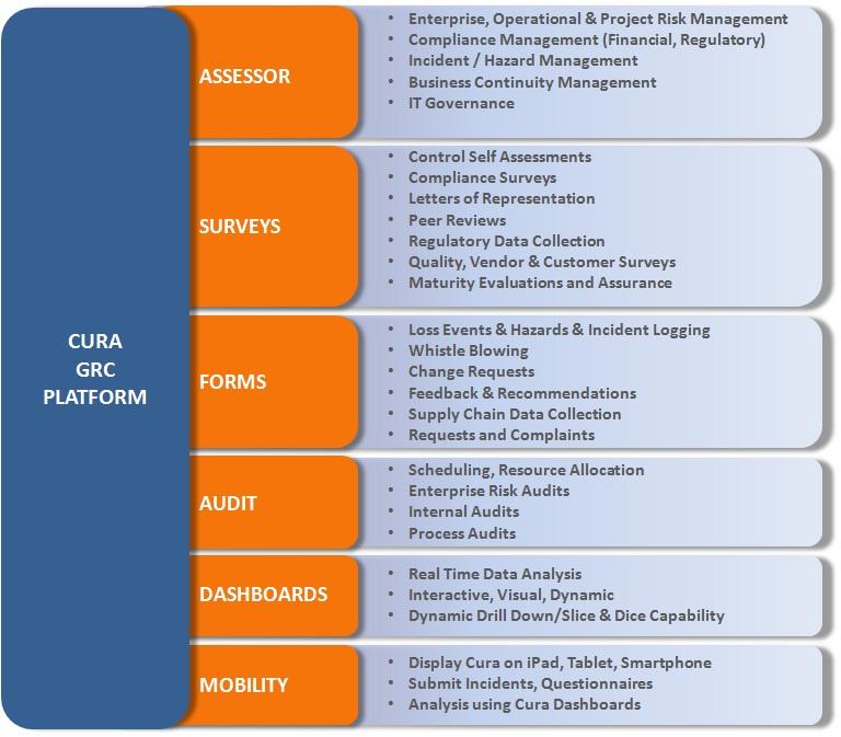 CURA GRC Platform
