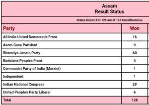 असम विधानसभा चुनाव परिणाम 2021