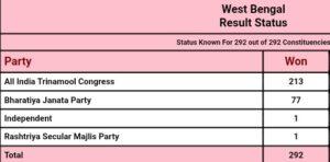 पश्चिम बंगाल विधानसभा चुनाव परिणाम 2021