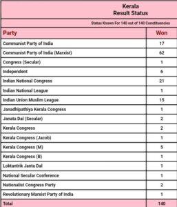 केरल विधानसभा चुनाव परिणाम 2021