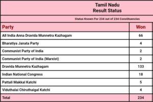 तमिलनाडु विधानसभी चुनाव परिणाम 2021