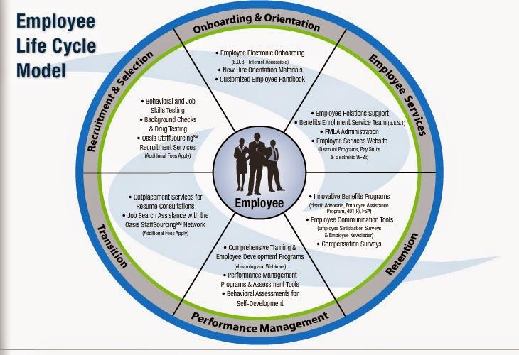 Transforming HR through Self-Improvement: 30 Must Read Books #EmployeeLifeCycle #HR #SMB #HRMS #PricelessGeek