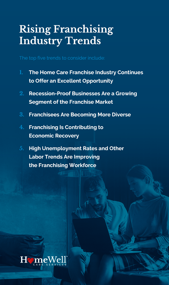 Franchising Industry Trends