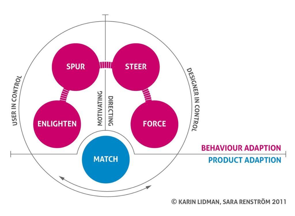 figure 2. Design for Sustainable Behavior (DfSB) Framework by Lidman and Renstrom (2011)