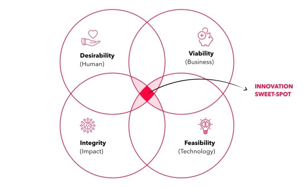 figure 4. The new innovation sweet spot