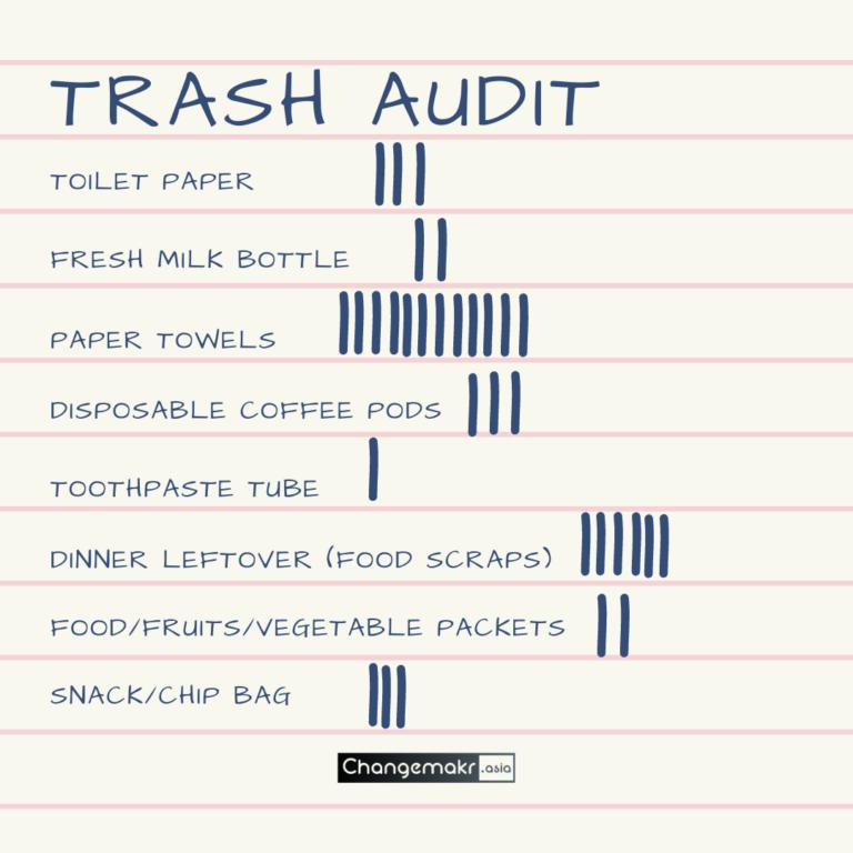 Trash Audit step 1