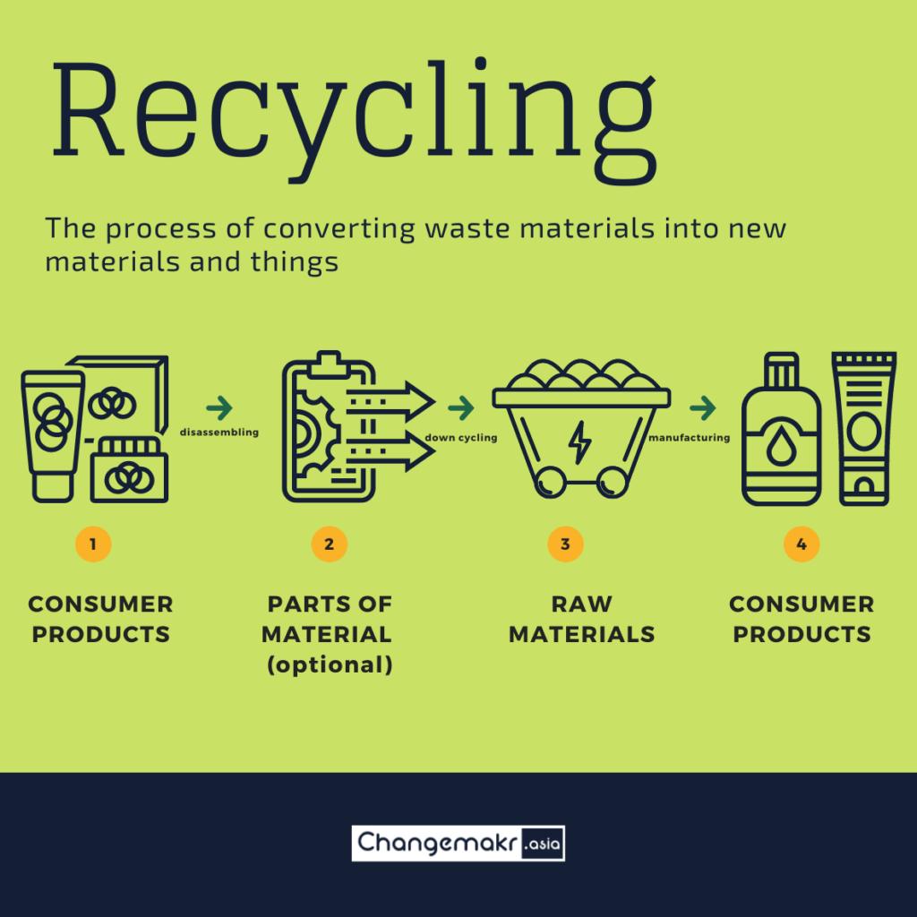 recycling process (Illustration Credit : ChangeMakr Asia)
