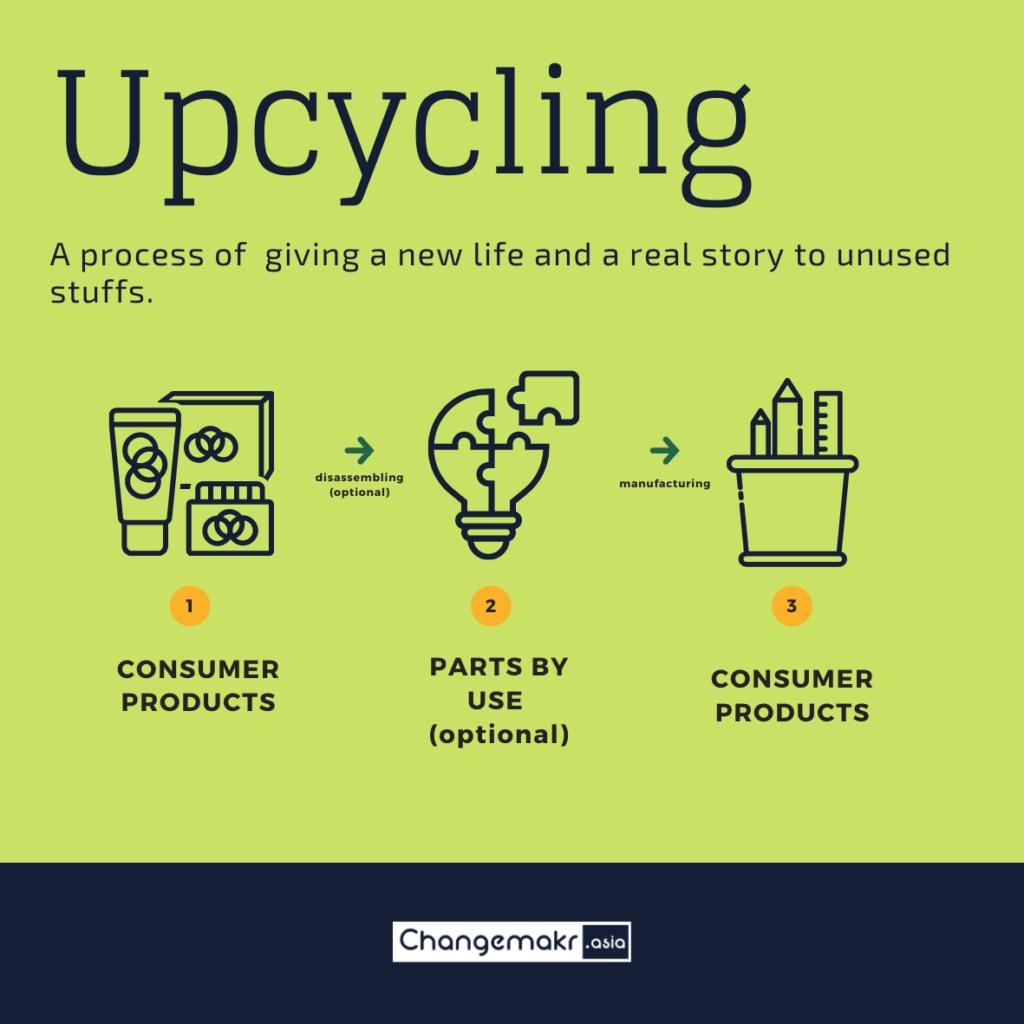Upcycling process (illustration credit : ChangeMakr Asia)