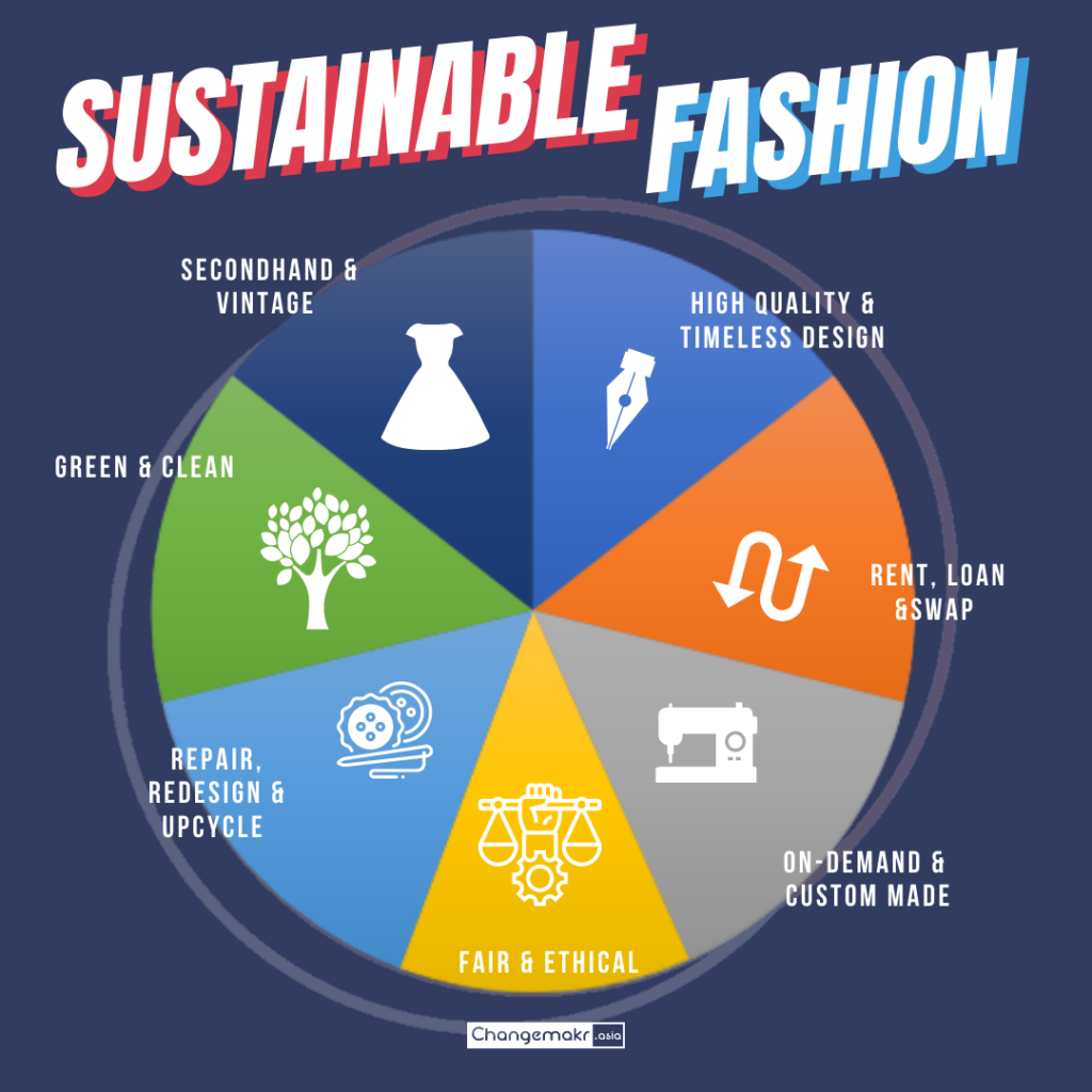 7 forms of sustainable fashion
