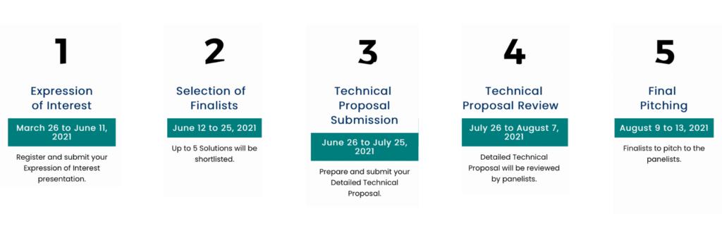 ADB Innovation Challenge Timeline