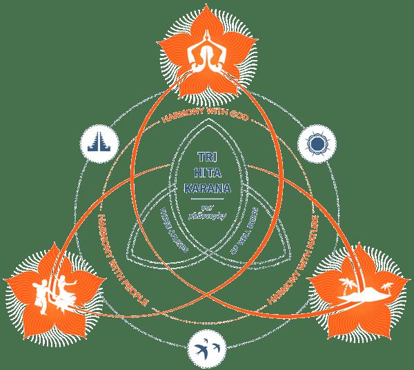 Tri Hita Karana symbol