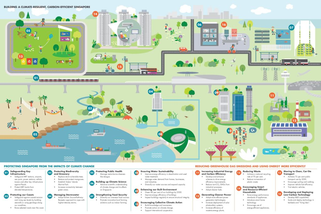 SG Climate Action Plan 2030