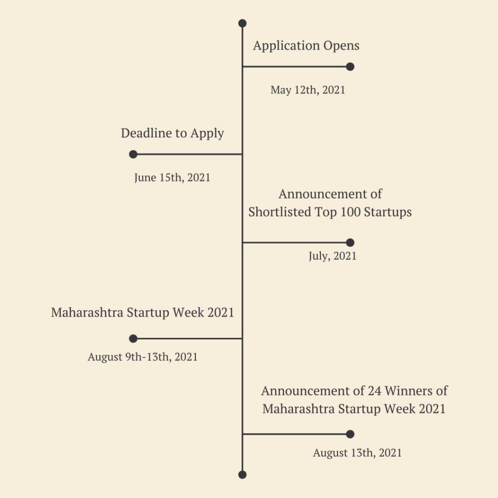 Maharashtra startup week timeline