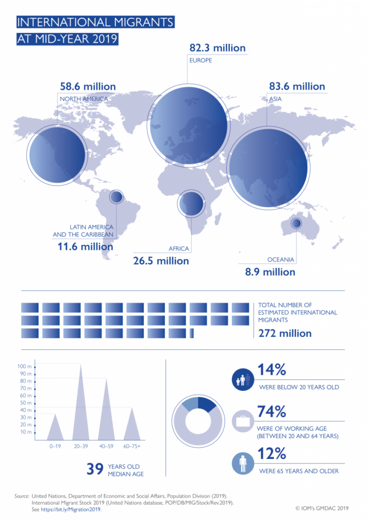 International Migration by Mid 2019 (copyright : UNDESA by United Nations