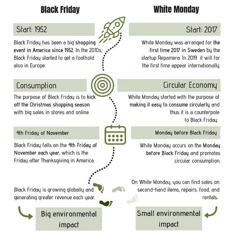 #WhiteMonday Movement : An Antidote to Our Over Consumption Culture