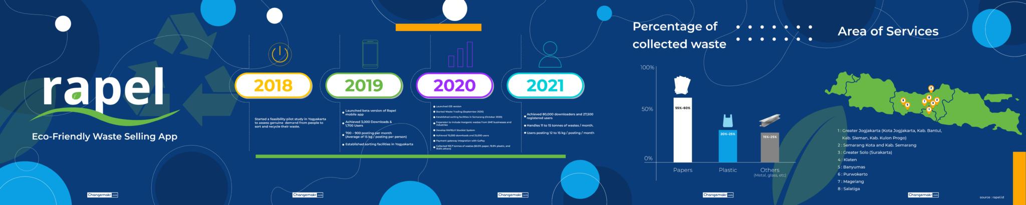 Rapel App milestone 2021