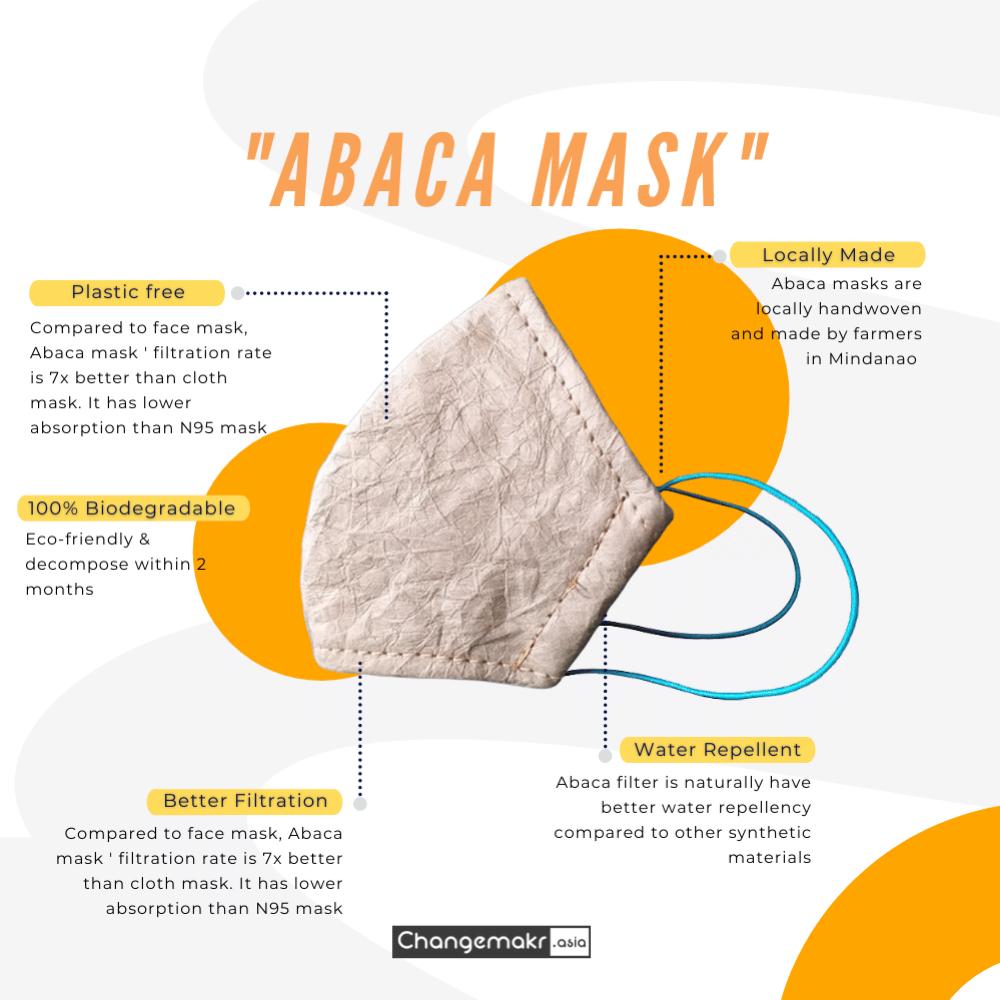 abaca mask