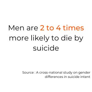 men death risk by suicide