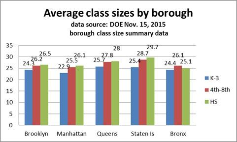class size 2015 average by borough