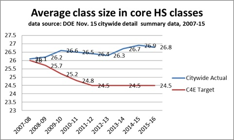 class size 2015 average in core HS