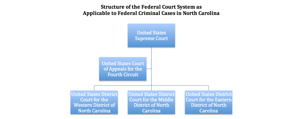 Structure of the Federal Court System as Applicable to Federal Criminal Cases in North Carolina