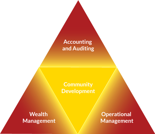 Pyramid-of-Services2