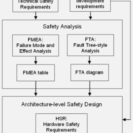 Safety Concept in LSI development compliant with ISO26262