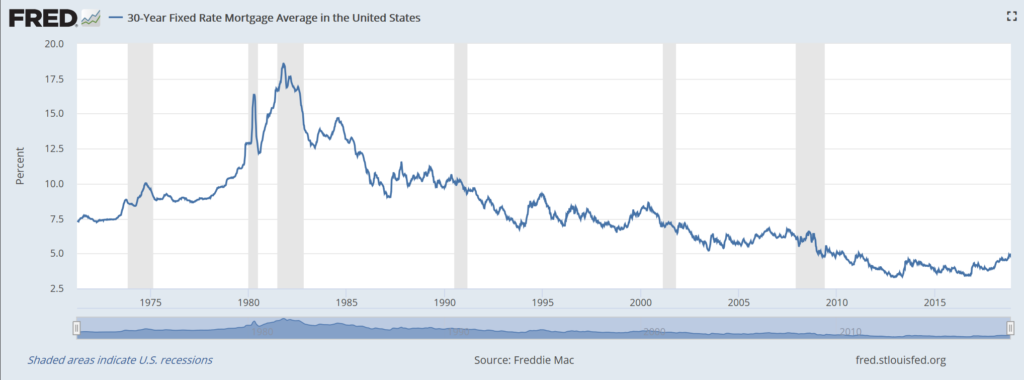 US Mortgage Rates Have Fluctuated Greatly Over the Years