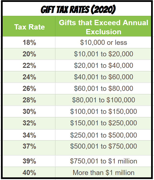 the gift tax rates for 2020