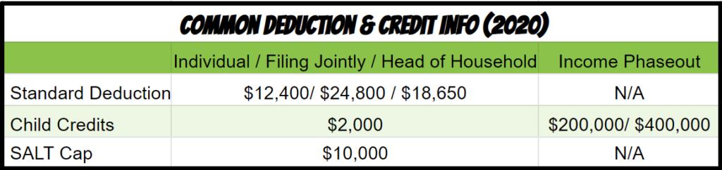2020 tax standard deductions and tax credits