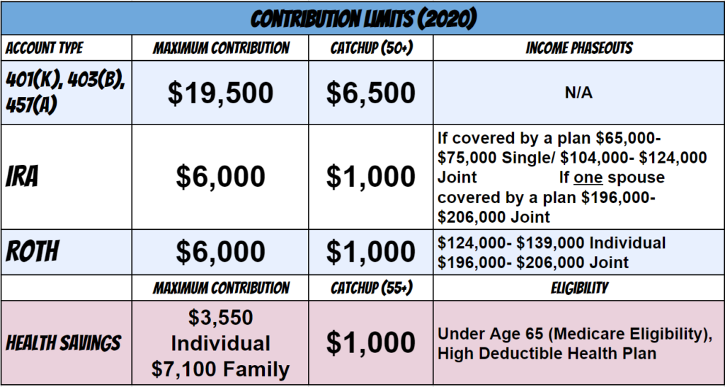 retirement contribution limits and phaseouts 2020