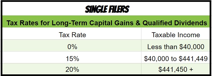 tax rates capital gains 2020