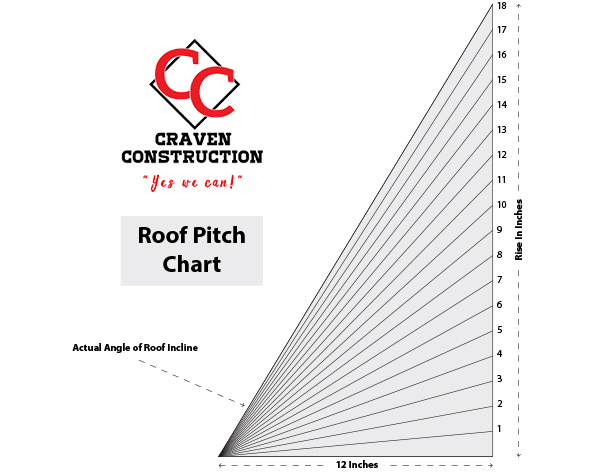 Roof Pitch Multiplier