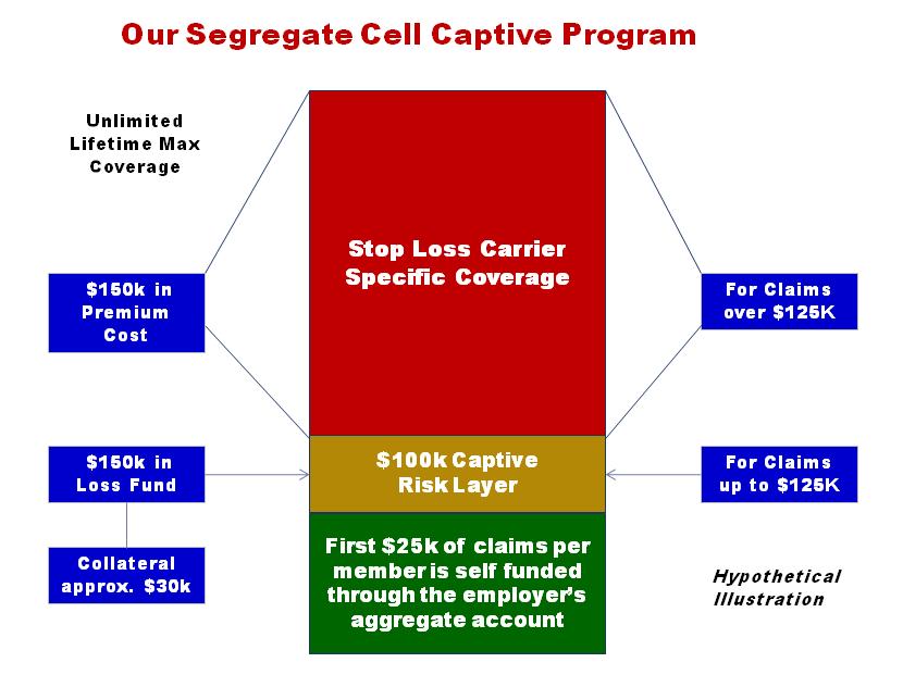 Captive Program