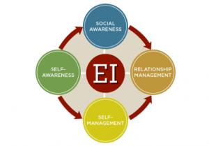 EI_chart