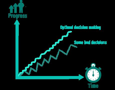 aloysius decision graph