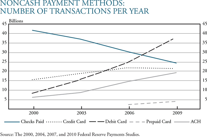 The Rise of Debit