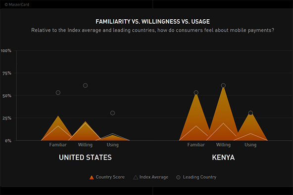 Shaping the M-Payments Future: Kenya vs. the U.S.