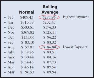 Rolling Average Billing