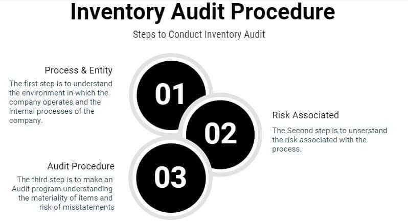 stock audit checklist