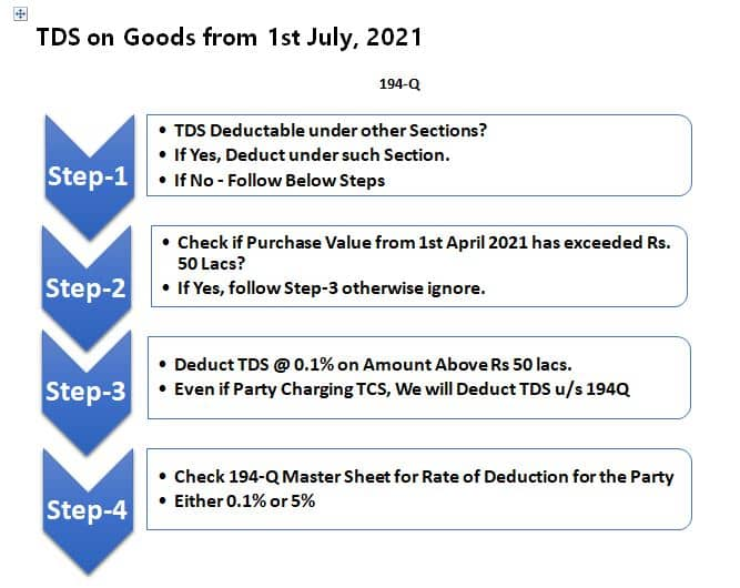 TDS on Purchase of goods 194Q
