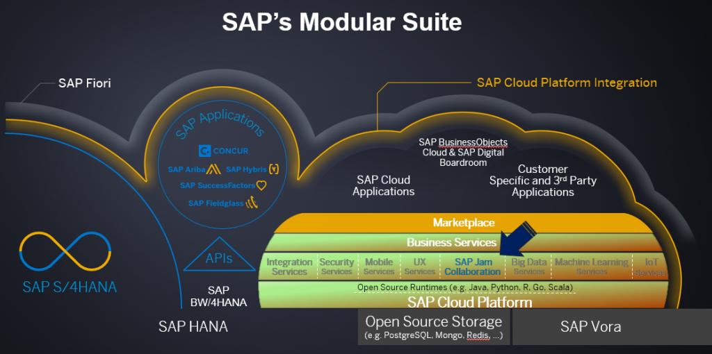 SAP.Modular.Suite