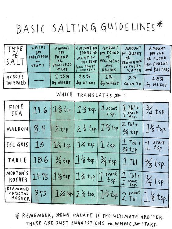 Netflix cooking shows | Salt Fat Acid Heat salting guidelines Samin Nosrat